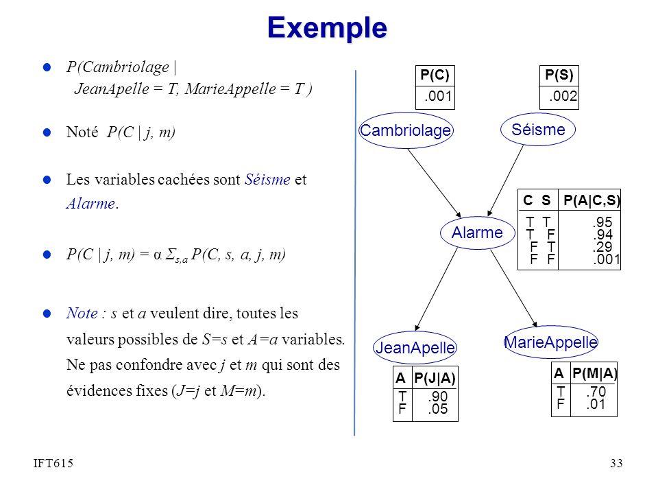 Exemple l P(Cambriolage | JeanApelle = T, MarieAppelle = T ) l Noté P(C | j, m) l Les variables cachées sont Séisme et Alarme.