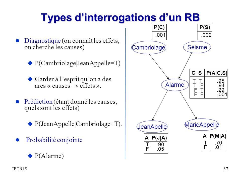 Types dinterrogations dun RB l Diagnostique (on connaît les effets, on cherche les causes) u P(Cambriolage|JeanAppelle=T) u Garder à lesprit quon a des arcs « causes effets ».