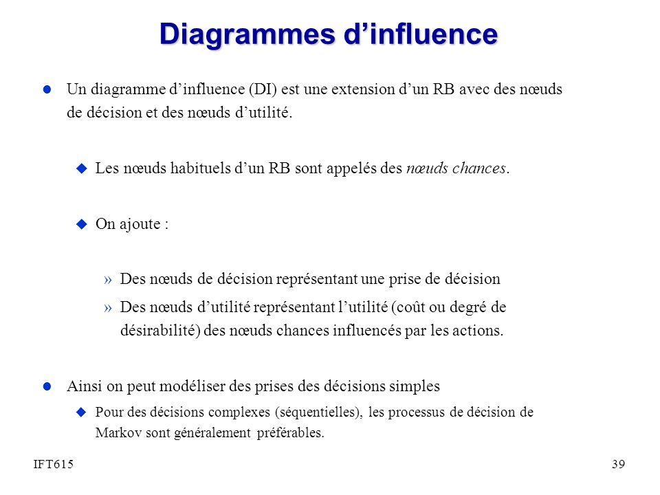 Diagrammes dinfluence l Un diagramme dinfluence (DI) est une extension dun RB avec des nœuds de décision et des nœuds dutilité. u Les nœuds habituels