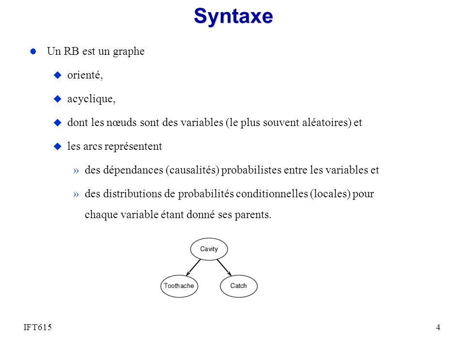 Syntaxe l Un RB est un graphe u orienté, u acyclique, u dont les nœuds sont des variables (le plus souvent aléatoires) et u les arcs représentent »des dépendances (causalités) probabilistes entre les variables et »des distributions de probabilités conditionnelles (locales) pour chaque variable étant donné ses parents.