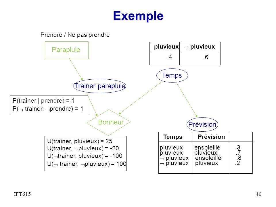 Exemple Temps Prévision pluvieux.4.6 Temps Prévision pluvieux ensoleillé.3 pluvieux pluvieux.7 pluvieux ensoleillé.8 pluvieux pluvieux.2 Bonheur Trainer parapluie Parapluie U(trainer, pluvieux) = 25 U(trainer, pluvieux) = -20 U( trainer, pluvieux) = -100 U( trainer, pluvieux) = 100 P(trainer | prendre) = 1 P( trainer, prendre) = 1 Prendre / Ne pas prendre IFT61540