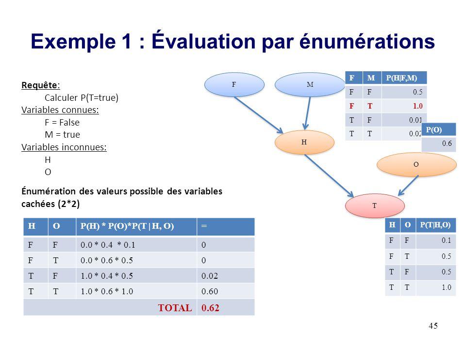 Exemple 1 : Évaluation par énumérations 45 M M H H T T O O F F HOP(T|H,O) FF0.1 FT0.5 TF TT1.0 FMP(H|F,M) FF0.5 FT1.0 TF0.01 TT0.02 P(O) 0.6 Requête: