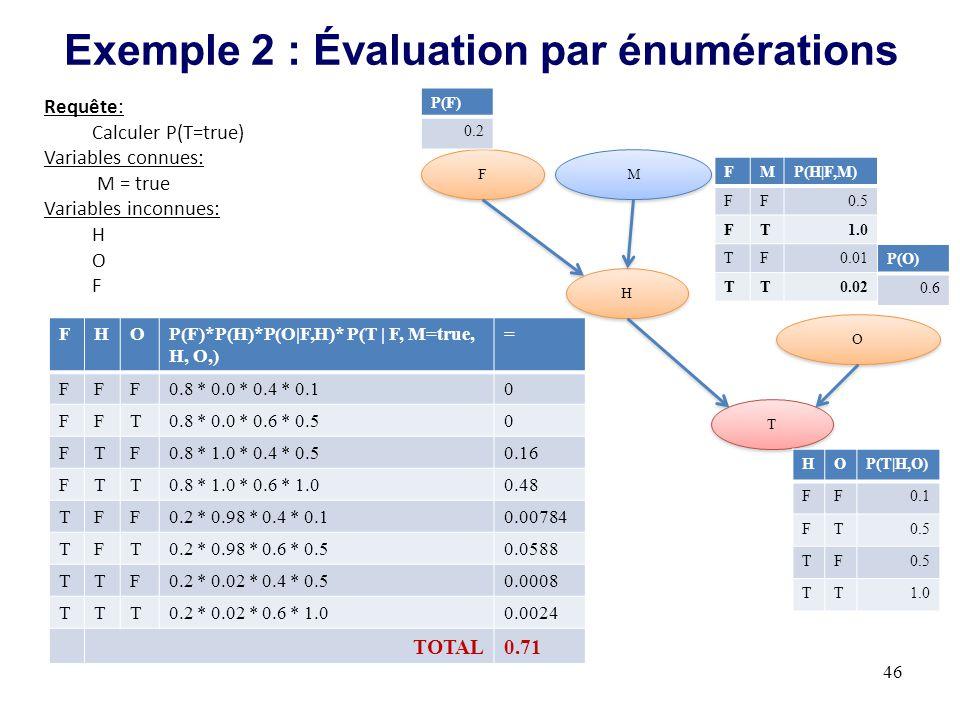 Exemple 2 : Évaluation par énumérations 46 M M H H T T O O F F HOP(T|H,O) FF0.1 FT0.5 TF TT1.0 FMP(H|F,M) FF0.5 FT1.0 TF0.01 TT0.02 P(O) 0.6 Requête: Calculer P(T=true) Variables connues: M = true Variables inconnues: H O F FHOP(F)*P(H)*P(O|F,H)* P(T | F, M=true, H, O,) = FFF0.8 * 0.0 * 0.4 * 0.10 FFT0.8 * 0.0 * 0.6 * 0.50 FTF0.8 * 1.0 * 0.4 * 0.50.16 FTT0.8 * 1.0 * 0.6 * 1.00.48 TFF0.2 * 0.98 * 0.4 * 0.10.00784 TFT0.2 * 0.98 * 0.6 * 0.50.0588 TTF0.2 * 0.02 * 0.4 * 0.50.0008 TTT0.2 * 0.02 * 0.6 * 1.00.0024 TOTAL0.71 P(F) 0.2