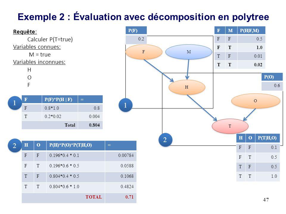 Exemple 2 : Évaluation avec décomposition en polytree 47 M M H H T T O O F F HOP(T|H,O) FF0.1 FT0.5 TF TT1.0 FMP(H|F,M) FF0.5 FT1.0 TF0.01 TT0.02 P(O) 0.6 Requête: Calculer P(T=true) Variables connues: M = true Variables inconnues: H O F P(F) 0.2 FP(F)*P(H | F)= F0.8*1.00.8 T0.2*0.020.004 Total0.804 1 1 1 1 2 2 HOP(H)*P(O)*P(T|H,O)= FF0.196*0.4 * 0.10.00784 FT0.196*0.6 * 0.50.0588 TF0.804*0.4 * 0.50.1068 TT0.804*0.6 * 1.00.4824 TOTAL0.71 2 2