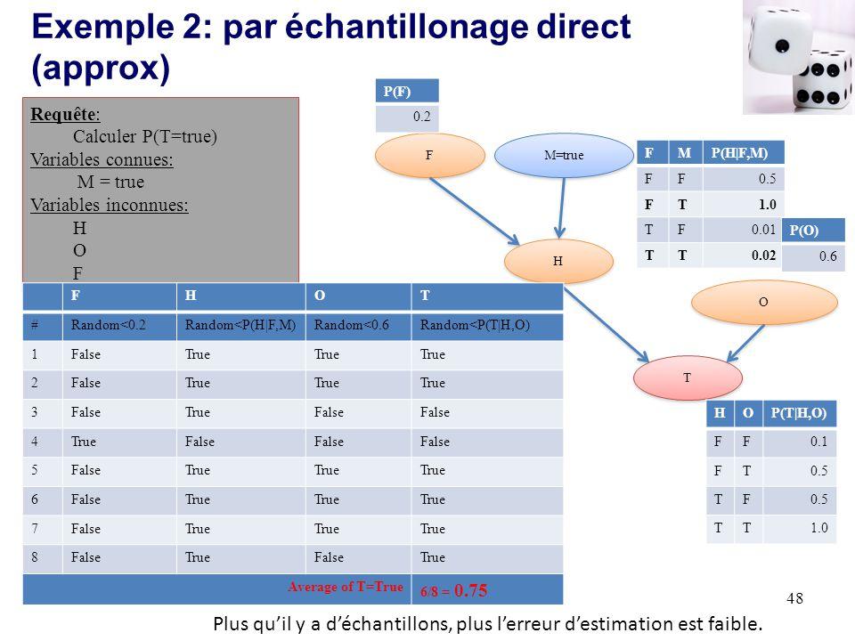 Exemple 2: par échantillonage direct (approx) 48 M=true H H T T O O F F HOP(T|H,O) FF0.1 FT0.5 TF TT1.0 FMP(H|F,M) FF0.5 FT1.0 TF0.01 TT0.02 P(O) 0.6 P(F) 0.2 Requête: Calculer P(T=true) Variables connues: M = true Variables inconnues: H O F Requête: Calculer P(T=true) Variables connues: M = true Variables inconnues: H O F FHOT #Random<0.2Random<P(H|F,M)Random<0.6Random<P(T|H,O) 1FalseTrue 2FalseTrue 3FalseTrueFalse 4TrueFalse 5 True 6FalseTrue 7FalseTrue 8FalseTrueFalseTrue Average of T=True 6/8 = 0.75 Plus quil y a déchantillons, plus lerreur destimation est faible.