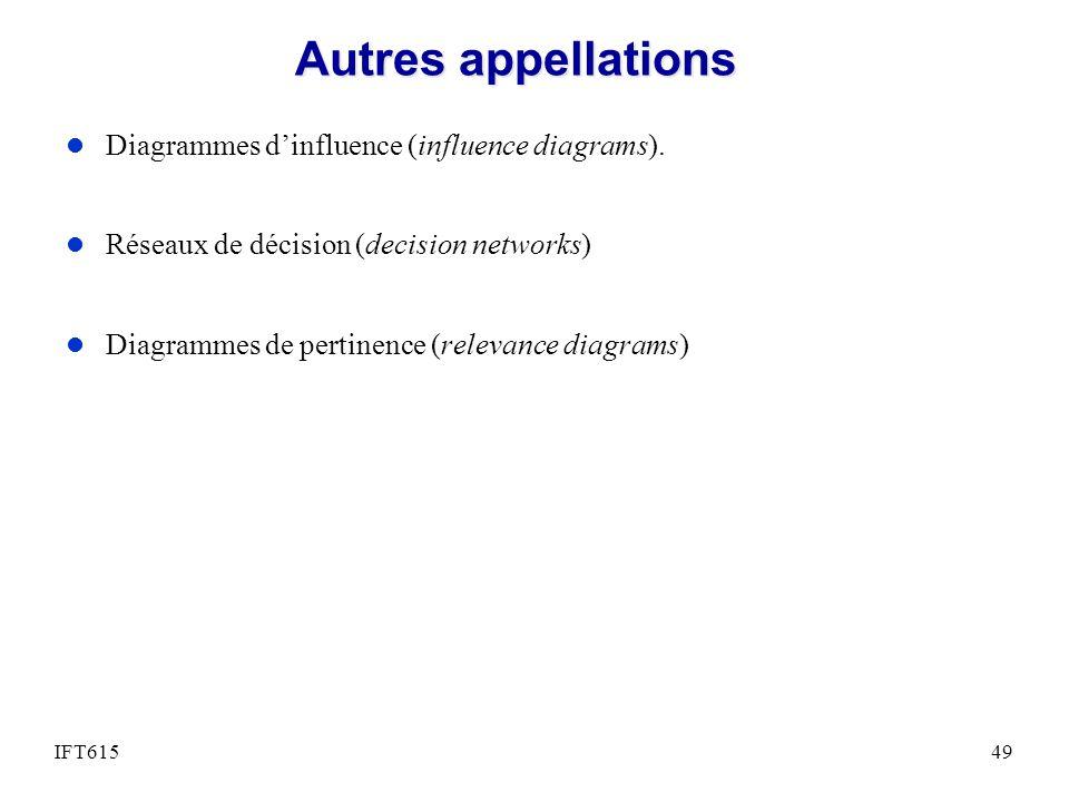 Autres appellations l Diagrammes dinfluence (influence diagrams). l Réseaux de décision (decision networks) l Diagrammes de pertinence (relevance diag