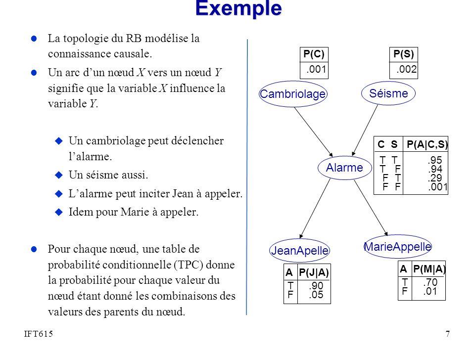 Exemple 2: par échantillonage direct (approx) 48 M=true H H T T O O F F HOP(T H,O) FF0.1 FT0.5 TF TT1.0 FMP(H F,M) FF0.5 FT1.0 TF0.01 TT0.02 P(O) 0.6 P(F) 0.2 Requête: Calculer P(T=true) Variables connues: M = true Variables inconnues: H O F Requête: Calculer P(T=true) Variables connues: M = true Variables inconnues: H O F FHOT #Random<0.2Random<P(H F,M)Random<0.6Random<P(T H,O) 1FalseTrue 2FalseTrue 3FalseTrueFalse 4TrueFalse 5 True 6FalseTrue 7FalseTrue 8FalseTrueFalseTrue Average of T=True 6/8 = 0.75 Plus quil y a déchantillons, plus lerreur destimation est faible.