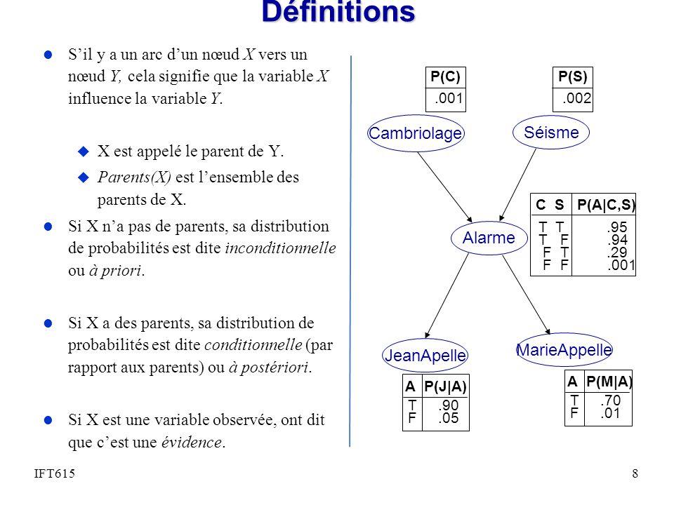 Définitions l Sil y a un arc dun nœud X vers un nœud Y, cela signifie que la variable X influence la variable Y. u X est appelé le parent de Y. u Pare