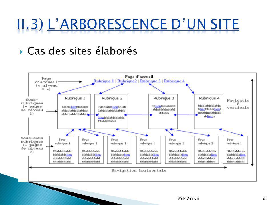 Cas des sites élaborés Web Design21