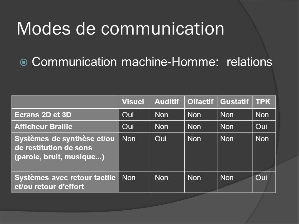Modes de communication Communication machine-Homme: relations VisuelAuditifOlfactifGustatifTPK Ecrans 2D et 3DOuiNon Afficheur BrailleOuiNon Oui Systè