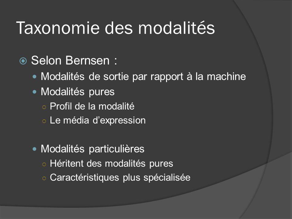 Taxonomie des modalités Selon Bernsen : Modalités de sortie par rapport à la machine Modalités pures Profil de la modalité Le média dexpression Modali