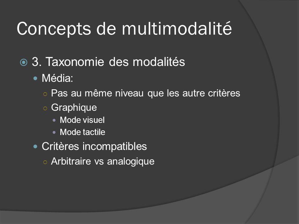 Concepts de multimodalité 3. Taxonomie des modalités Média: Pas au même niveau que les autre critères Graphique Mode visuel Mode tactile Critères inco