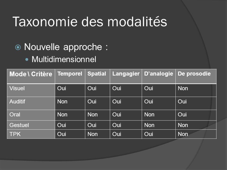 Taxonomie des modalités Nouvelle approche : Multidimensionnel Mode \ Critère TemporelSpatialLangagierDanalogieDe prosodie VisuelOui Non AuditifNonOui