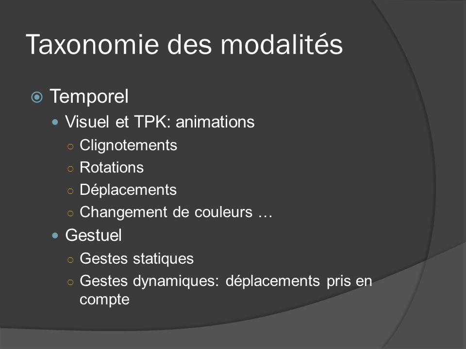 Taxonomie des modalités Temporel Visuel et TPK: animations Clignotements Rotations Déplacements Changement de couleurs … Gestuel Gestes statiques Gest