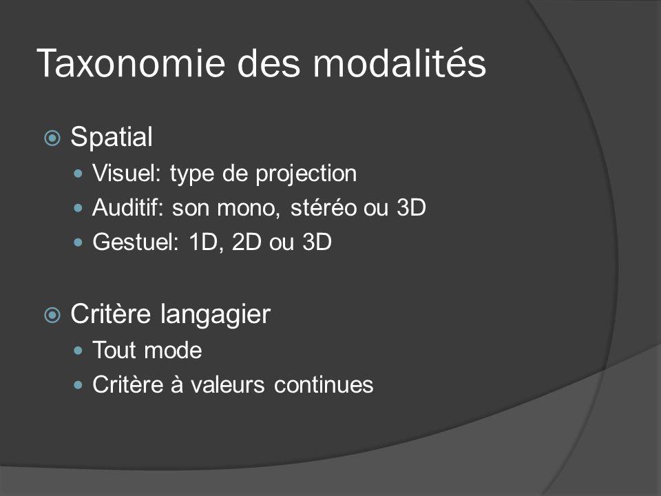 Taxonomie des modalités Spatial Visuel: type de projection Auditif: son mono, stéréo ou 3D Gestuel: 1D, 2D ou 3D Critère langagier Tout mode Critère à