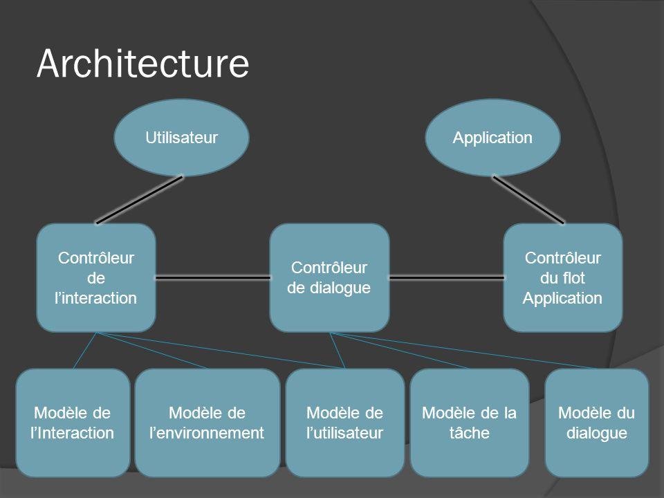 Architecture UtilisateurApplication Contrôleur de linteraction Contrôleur de dialogue Contrôleur du flot Application Modèle de lInteraction Modèle du