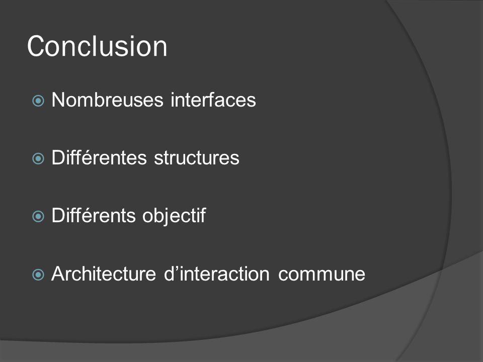 Conclusion Nombreuses interfaces Différentes structures Différents objectif Architecture dinteraction commune