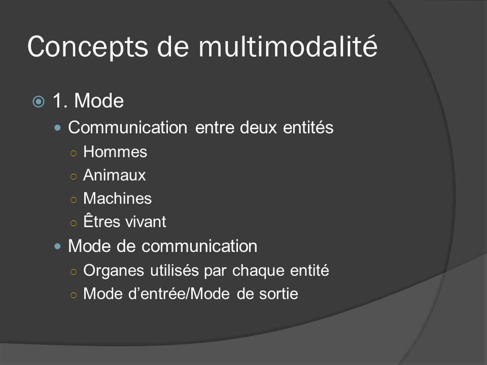 Concepts de multimodalité 1. Mode Communication entre deux entités Hommes Animaux Machines Êtres vivant Mode de communication Organes utilisés par cha