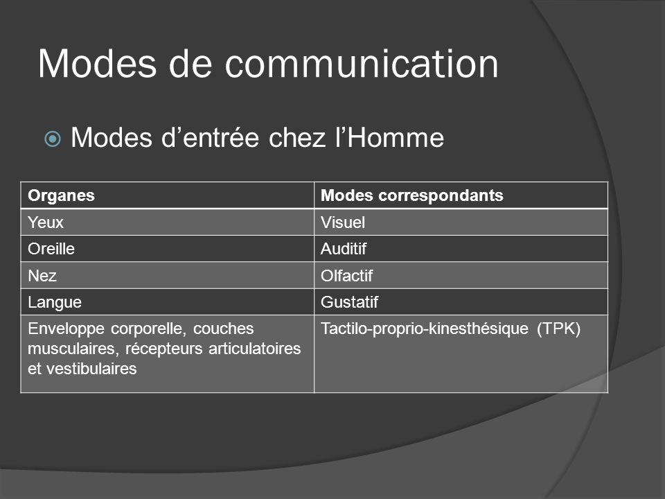 Modes de communication Modes dentrée chez lHomme OrganesModes correspondants YeuxVisuel OreilleAuditif NezOlfactif LangueGustatif Enveloppe corporelle