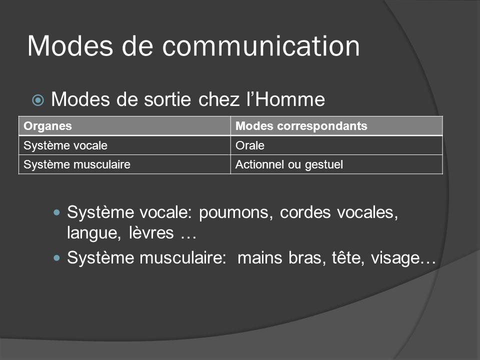 Modes de sortie chez lHomme Système vocale: poumons, cordes vocales, langue, lèvres … Système musculaire: mains bras, tête, visage… OrganesModes corre