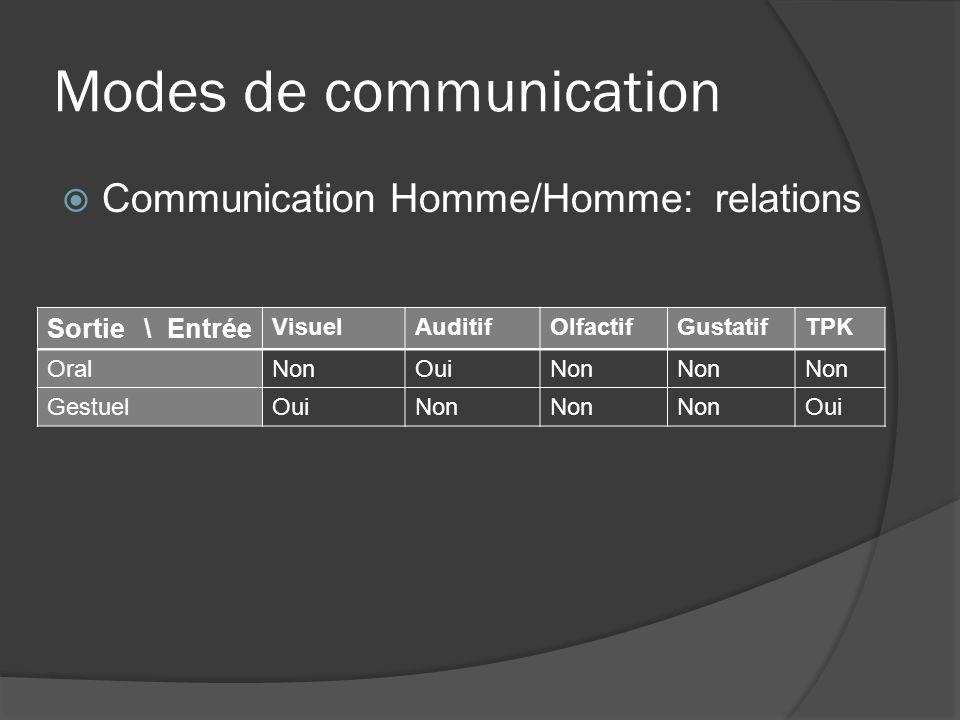 Modes de communication Communication Homme-machine: relations Caméra: gestes du corps Oculomètre: gestes de lœil Joystick, souris,…: gestes de la main Clavier, souris, trackball, joystick, stylo, écran tactile, gant numérique, caméra, oculomètre Système de reconnaissance vocale OralNonOui GestuelOuiNon