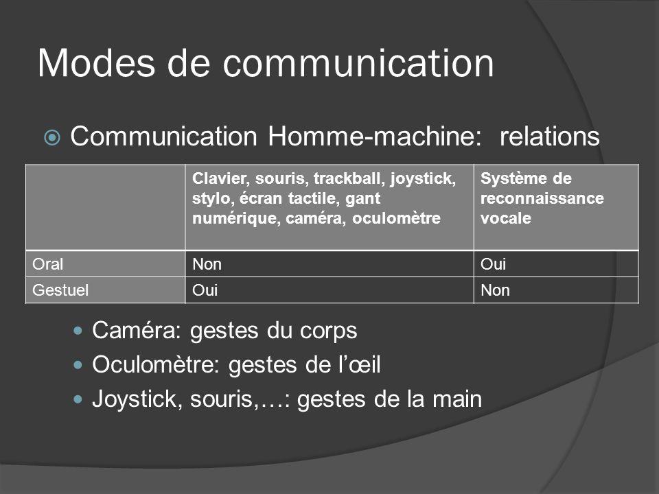 Modes de communication Communication Homme-machine: relations Caméra: gestes du corps Oculomètre: gestes de lœil Joystick, souris,…: gestes de la main