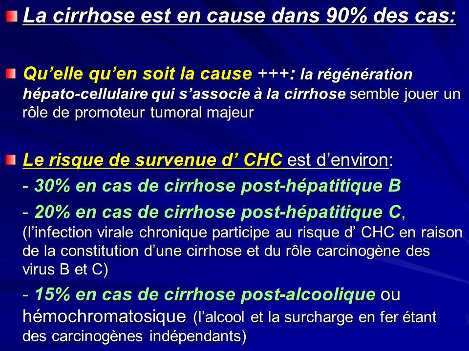 La cirrhose est en cause dans 90% des cas: Quelle quen soit la cause +++: la régénération hépato-cellulaire qui sassocie à la cirrhose semble jouer un rôle de promoteur tumoral majeur Le risque de survenue d CHC est denviron: - 30% en cas de cirrhose post-hépatitique B - 20% en cas de cirrhose post-hépatitique C, (linfection virale chronique participe au risque d CHC en raison de la constitution dune cirrhose et du rôle carcinogène des virus B et C) - 15% en cas de cirrhose post-alcoolique ou hémochromatosique (lalcool et la surcharge en fer étant des carcinogènes indépendants)