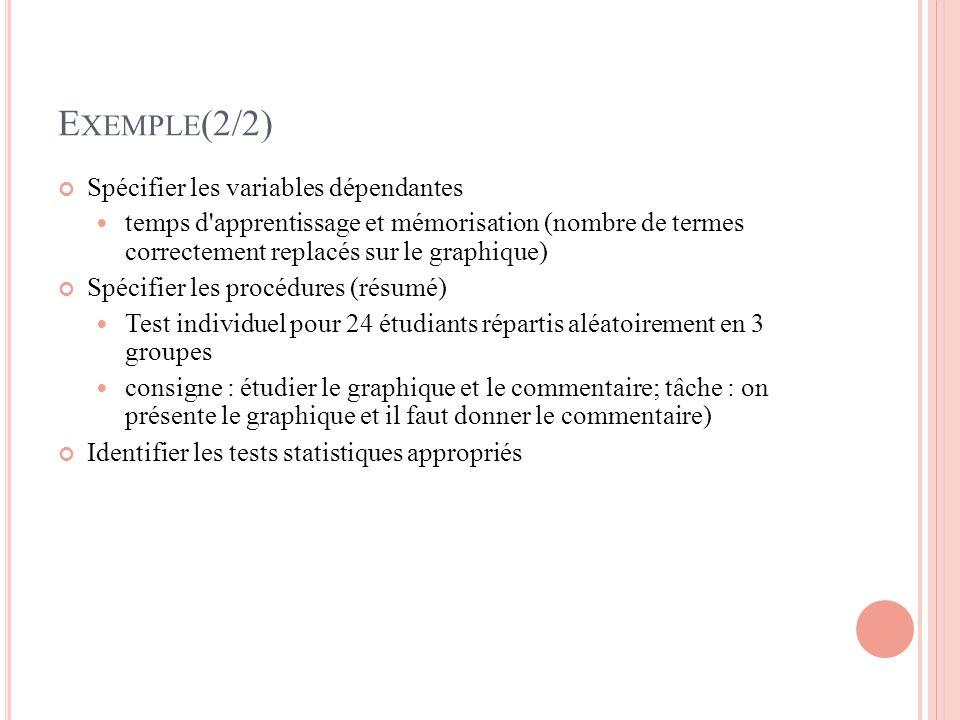 E XEMPLE (2/2) Spécifier les variables dépendantes temps d apprentissage et mémorisation (nombre de termes correctement replacés sur le graphique) Spécifier les procédures (résumé) Test individuel pour 24 étudiants répartis aléatoirement en 3 groupes consigne : étudier le graphique et le commentaire; tâche : on présente le graphique et il faut donner le commentaire) Identifier les tests statistiques appropriés