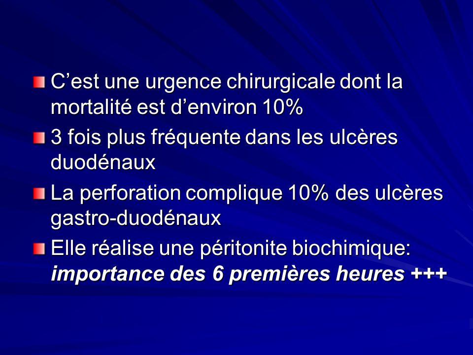 Cest une urgence chirurgicale dont la mortalité est denviron 10% 3 fois plus fréquente dans les ulcères duodénaux La perforation complique 10% des ulc