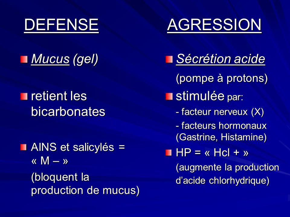 DEFENSE AGRESSION DEFENSE AGRESSION Mucus (gel) retient les bicarbonates AINS et salicylés = « M – » (bloquent la production de mucus) Sécrétion acide
