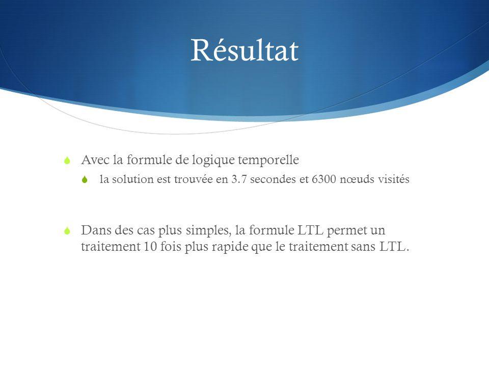 Résultat Avec la formule de logique temporelle la solution est trouvée en 3.7 secondes et 6300 nœuds visités Dans des cas plus simples, la formule LTL permet un traitement 10 fois plus rapide que le traitement sans LTL.