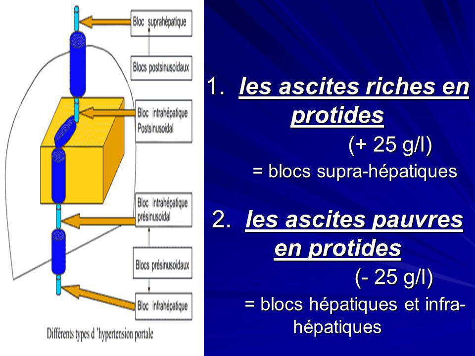 1. les ascites riches en protides (+ 25 g/l) = blocs supra-hépatiques 2. les ascites pauvres en protides (- 25 g/l) = blocs hépatiques et infra- hépat