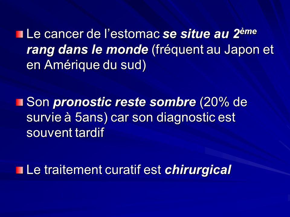 Le cancer de lestomac se situe au 2 ème rang dans le monde (fréquent au Japon et en Amérique du sud) Son pronostic reste sombre (20% de survie à 5ans)