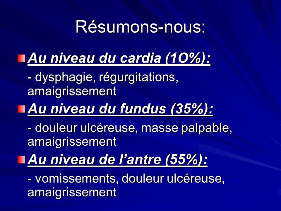 Résumons-nous: Au niveau du cardia (1O%): - dysphagie, régurgitations, amaigrissement Au niveau du fundus (35%): - douleur ulcéreuse, masse palpable,