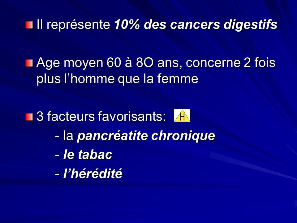 Il représente 10% des cancers digestifs Age moyen 60 à 8O ans, concerne 2 fois plus lhomme que la femme 3 facteurs favorisants: - la pancréatite chron
