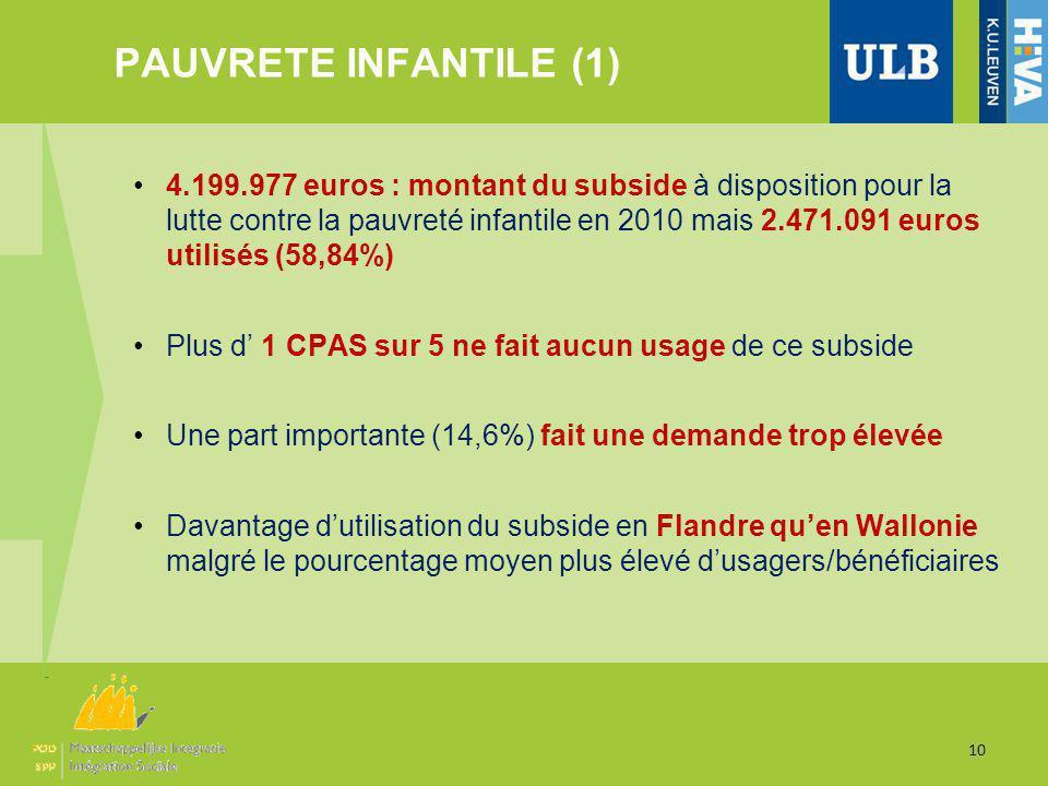 PAUVRETE INFANTILE (1) 10 4.199.977 euros : montant du subside à disposition pour la lutte contre la pauvreté infantile en 2010 mais 2.471.091 euros utilisés (58,84%) Plus d 1 CPAS sur 5 ne fait aucun usage de ce subside Une part importante (14,6%) fait une demande trop élevée Davantage dutilisation du subside en Flandre quen Wallonie malgré le pourcentage moyen plus élevé dusagers/bénéficiaires