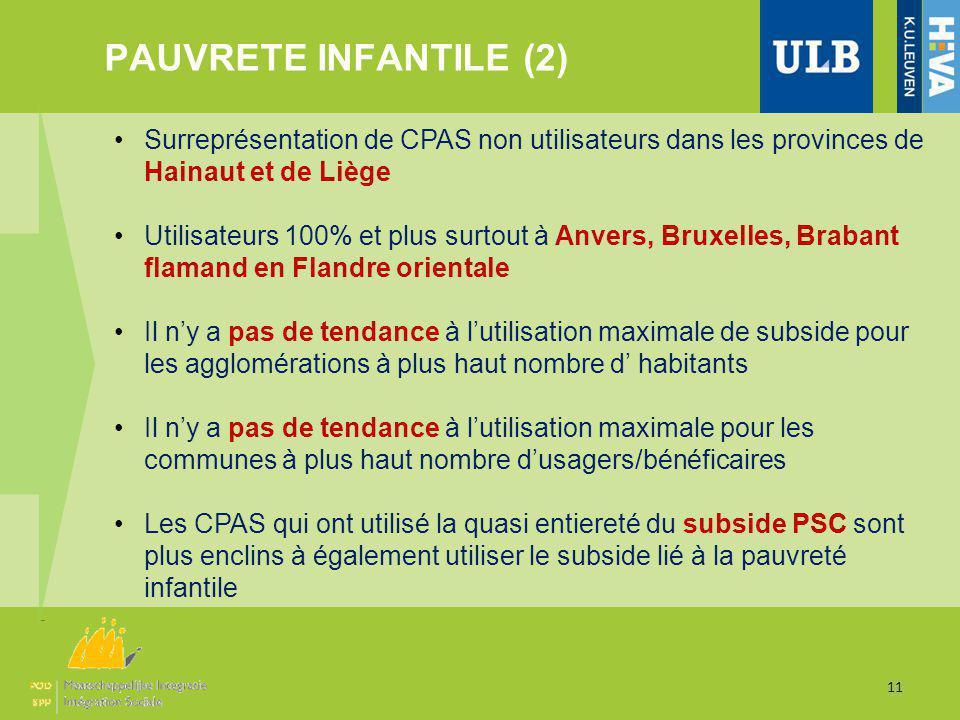 PAUVRETE INFANTILE (2) 11 Surreprésentation de CPAS non utilisateurs dans les provinces de Hainaut et de Liège Utilisateurs 100% et plus surtout à Anv