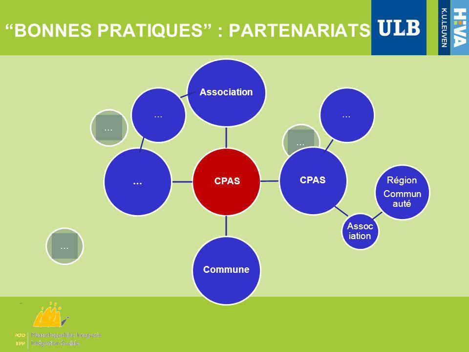 … BONNES PRATIQUES : PARTENARIATS CPASAssociationCPASCommune… … Assoc iation Région Commun auté … ……