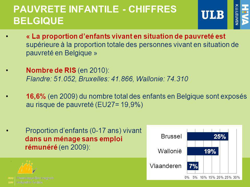 PAUVRETE INFANTILE - CHIFFRES BELGIQUE « La proportion denfants vivant en situation de pauvreté est supérieure à la proportion totale des personnes vivant en situation de pauvreté en Belgique » Nombre de RIS (en 2010): Flandre: 51.052, Bruxelles: 41.866, Wallonie: 74.310 16,6% (en 2009) du nombre total des enfants en Belgique sont exposés au risque de pauvreté (EU27= 19,9%) Proportion denfants (0-17 ans) vivant dans un ménage sans emploi rémunéré (en 2009):