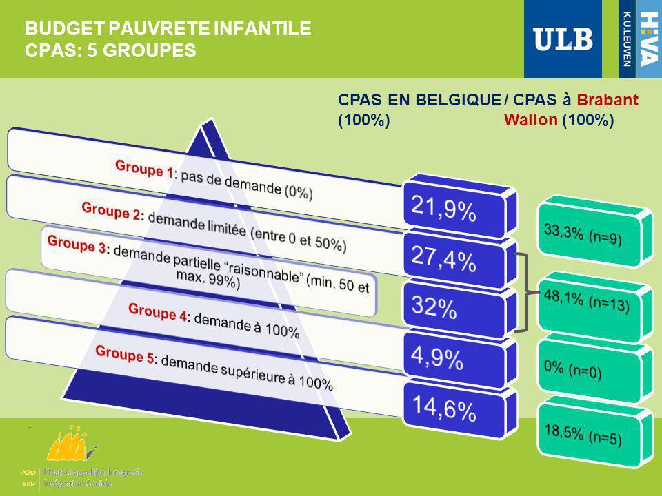 BUDGET PAUVRETE INFANTILE CPAS: 5 GROUPES CPAS EN BELGIQUE (100%) / CPAS à Brabant Wallon (100%)