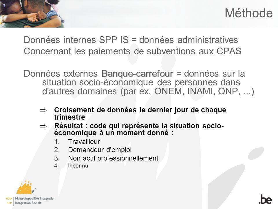 Méthode Données internes SPP IS = données administratives Concernant les paiements de subventions aux CPAS Banque-carrefour Données externes Banque-carrefour = données sur la situation socio-économique des personnes dans d autres domaines (par ex.