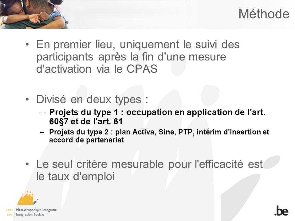 Méthode En premier lieu, uniquement le suivi des participants après la fin d une mesure d activation via le CPAS Divisé en deux types : –Projets du type 1 : occupation en application de l art.