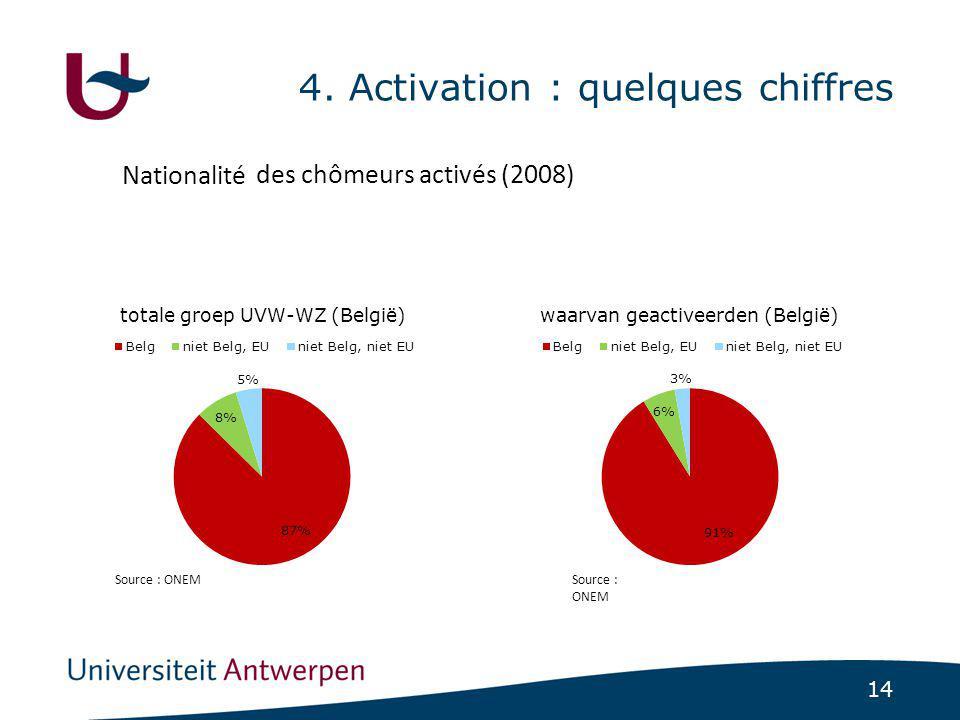 14 4. Activation : quelques chiffres Source : ONEM Nationalité des chômeurs activés (2008)