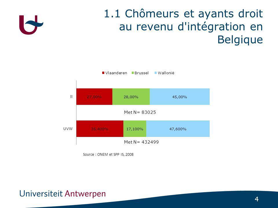 4 1.1 Chômeurs et ayants droit au revenu d intégration en Belgique Source : ONEM et SPP IS, 2008