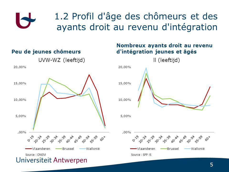 5 1.2 Profil d âge des chômeurs et des ayants droit au revenu d intégration Peu de jeunes chômeurs Nombreux ayants droit au revenu d intégration jeunes et âgés Source : ONEMSource : SPP IS