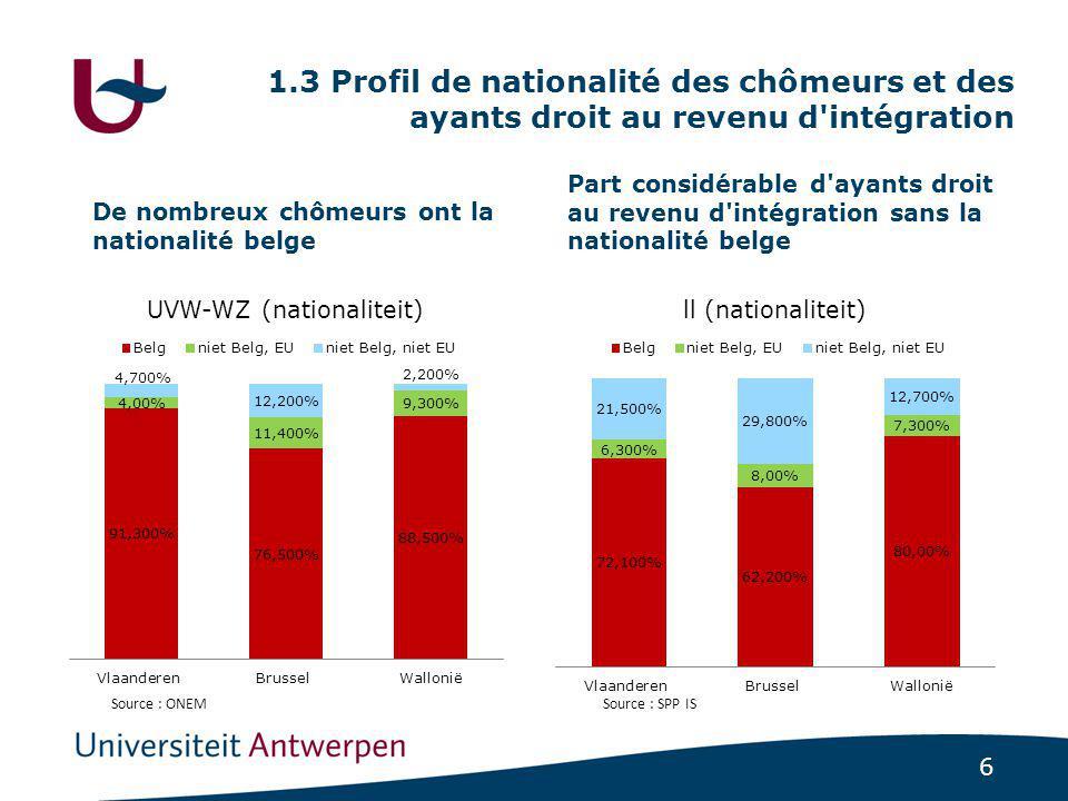 6 1.3 Profil de nationalité des chômeurs et des ayants droit au revenu d intégration De nombreux chômeurs ont la nationalité belge Part considérable d ayants droit au revenu d intégration sans la nationalité belge Source : ONEMSource : SPP IS