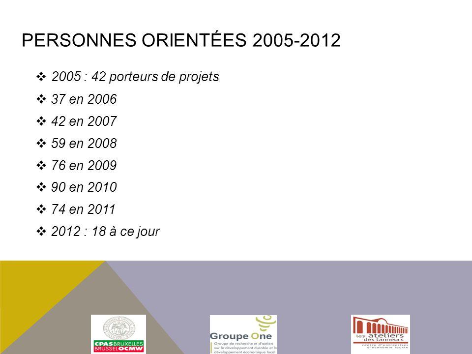2005 : 42 porteurs de projets 37 en 2006 42 en 2007 59 en 2008 76 en 2009 90 en 2010 74 en 2011 2012 : 18 à ce jour PERSONNES ORIENTÉES 2005-2012