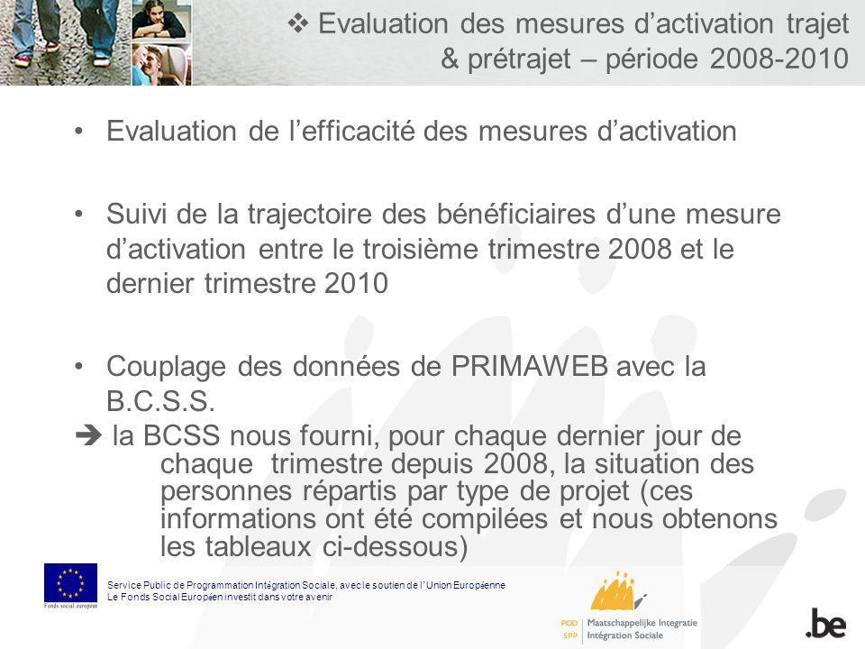 Evaluation des mesures dactivation trajet & prétrajet – période 2008-2010 Evaluation de lefficacité des mesures dactivation Suivi de la trajectoire de