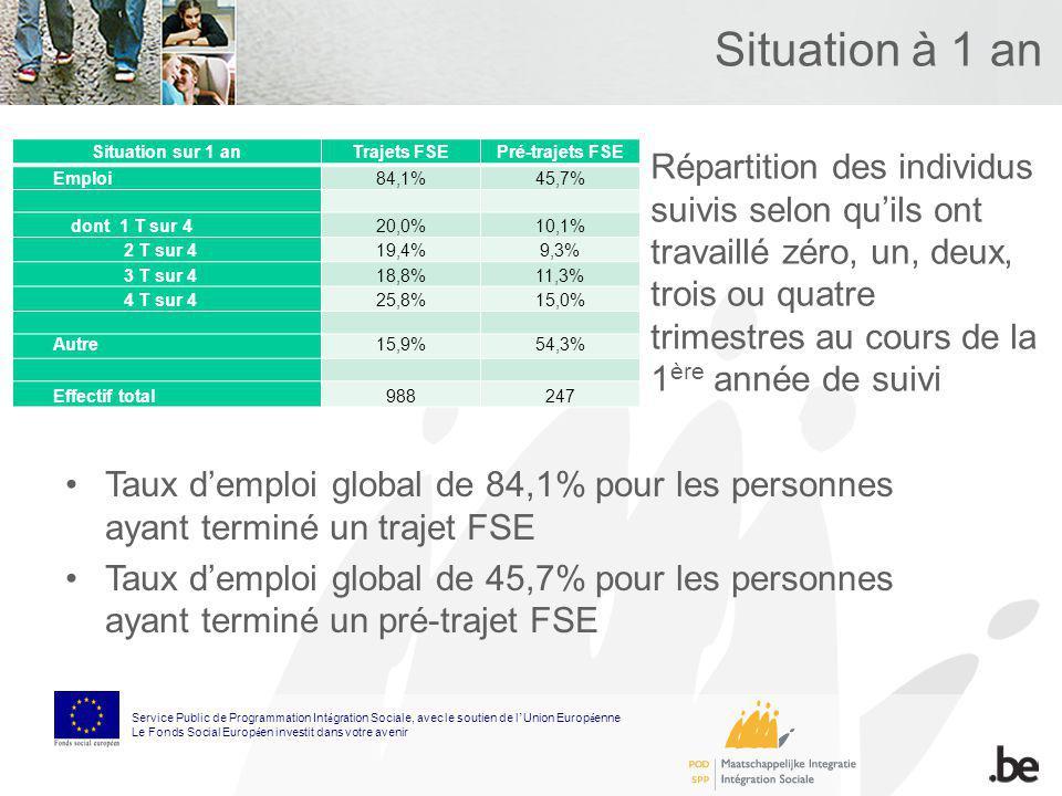 Situation à 1 an Situation sur 1 anTrajets FSEPré-trajets FSE Emploi84,1%45,7% dont 1 T sur 420,0%10,1% 2 T sur 419,4%9,3% 3 T sur 418,8%11,3% 4 T sur