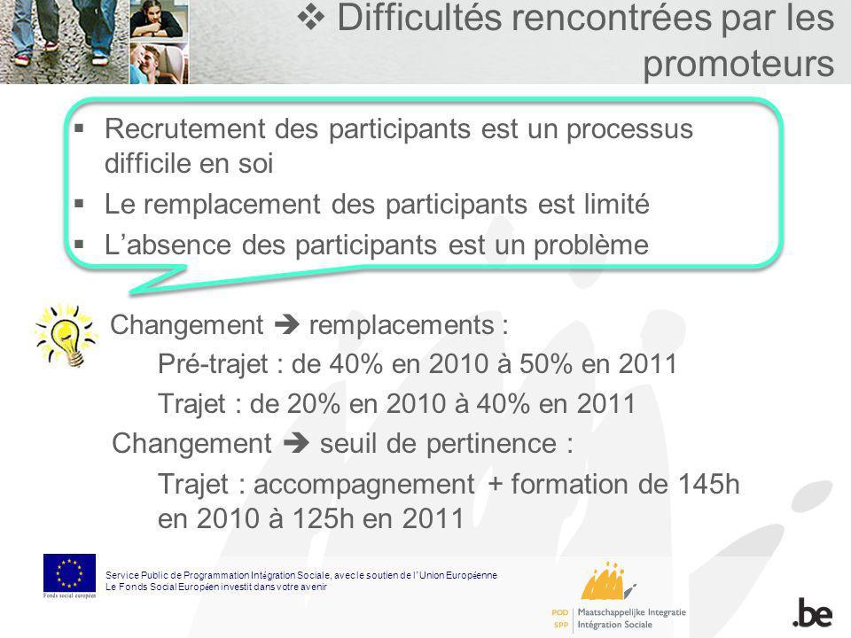 Difficultés rencontrées par les promoteurs Recrutement des participants est un processus difficile en soi Le remplacement des participants est limité